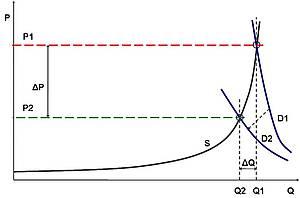 На рисунке: P – цена; Q – количество; S – кривая предложения; D1, D2 – кривые спроса